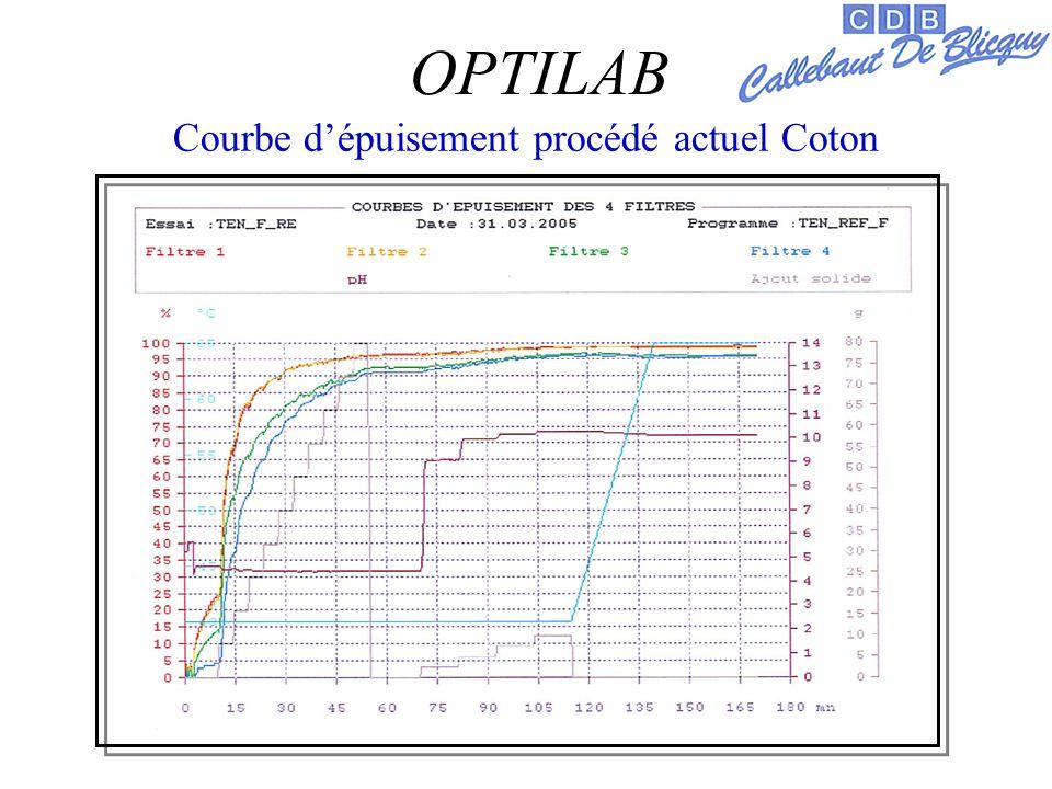 Courbe dépuisement procédé actuel Coton OPTILAB