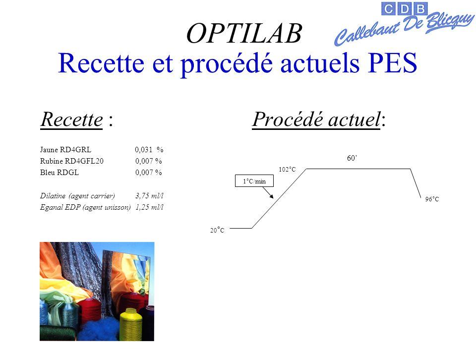 Recette et procédé actuels PES Recette : Procédé actuel: Jaune RD4GRL 0,031 % Rubine RD4GFL20 0,007 % Bleu RDGL 0,007 % Dilatine (agent carrier) 3,75 ml/l Eganal EDP (agent unisson) 1,25 ml/l 102°C 60 20 ° C 96°C 1°C/min OPTILAB