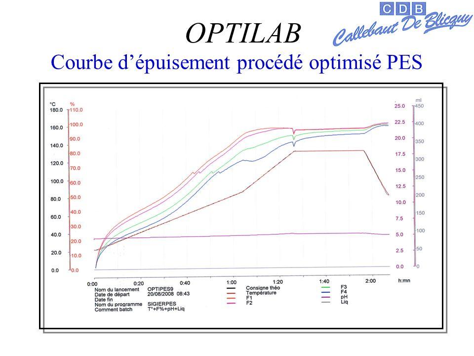 Courbe dépuisement procédé optimisé PES OPTILAB
