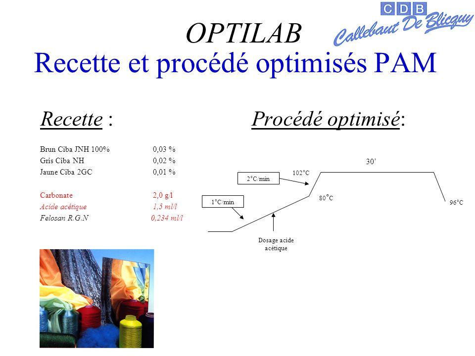 Recette et procédé optimisés PAM Recette : Procédé optimisé: Brun Ciba JNH 100% 0,03 % Gris Ciba NH 0,02 % Jaune Ciba 2GC 0,01 % Carbonate 2,0 g/l Acide acétique 1,5 ml/l Felosan R.G.N 0,234 ml/l OPTILAB 102°C 30 96°C 1°C/min 2°C/min 80 ° C Dosage acide acétique
