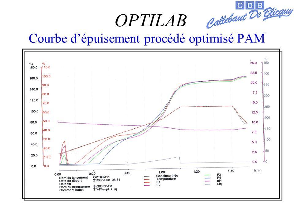 Courbe dépuisement procédé optimisé PAM OPTILAB