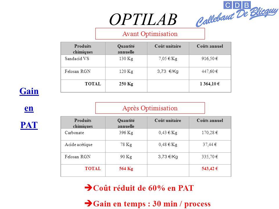 OPTILAB Gain en PAT Avant Optimisation Après Optimisation Produits chimiques Quantité annuelle Coût unitaireCoûts annuel Sandacid VS130 Kg7,05 /Kg916,50 Felosan RGN120 Kg 3,73 /Kg 447,60 TOTAL250 Kg 1 364,10 Produits chimiques Quantité annuelle Coût unitaireCoûts annuel Carbonate396 Kg0,43 /Kg170,28 Acide acétique78 Kg0,48 /Kg37,44 Felosan RGN90 Kg 3,73 /Kg 335,70 TOTAL564 Kg 543,42 Coût réduit de 60% en PAT Gain en temps : 30 min / process