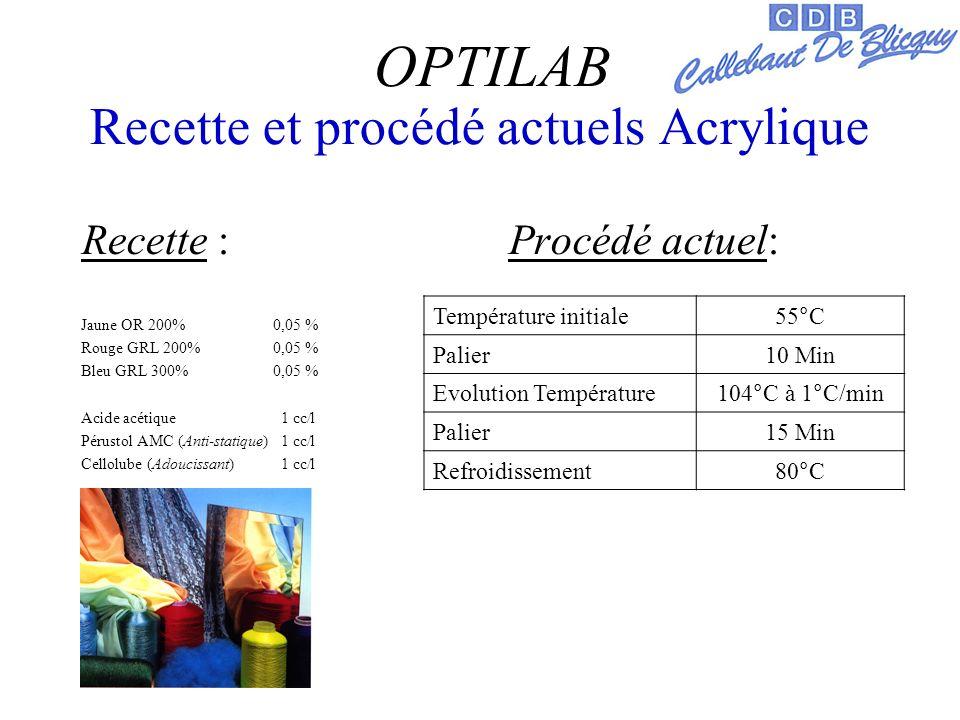 Recette et procédé actuels Acrylique Recette : Procédé actuel: Jaune OR 200%0,05 % Rouge GRL 200%0,05 % Bleu GRL 300%0,05 % Acide acétique 1 cc/l Pérustol AMC (Anti-statique) 1 cc/l Cellolube (Adoucissant) 1 cc/l OPTILAB Température initiale55°C Palier10 Min Evolution Température104°C à 1°C/min Palier15 Min Refroidissement80°C