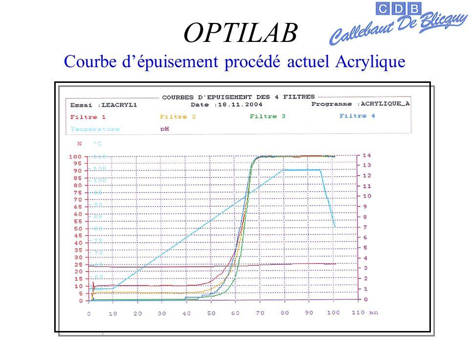 Courbe dépuisement procédé actuel Acrylique OPTILAB