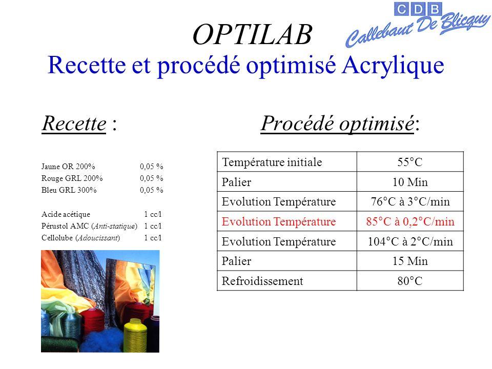 Recette et procédé optimisé Acrylique Recette : Procédé optimisé: Jaune OR 200%0,05 % Rouge GRL 200%0,05 % Bleu GRL 300%0,05 % Acide acétique 1 cc/l Pérustol AMC (Anti-statique) 1 cc/l Cellolube (Adoucissant) 1 cc/l OPTILAB Température initiale55°C Palier10 Min Evolution Température76°C à 3°C/min Evolution Température85°C à 0,2°C/min Evolution Température104°C à 2°C/min Palier15 Min Refroidissement80°C