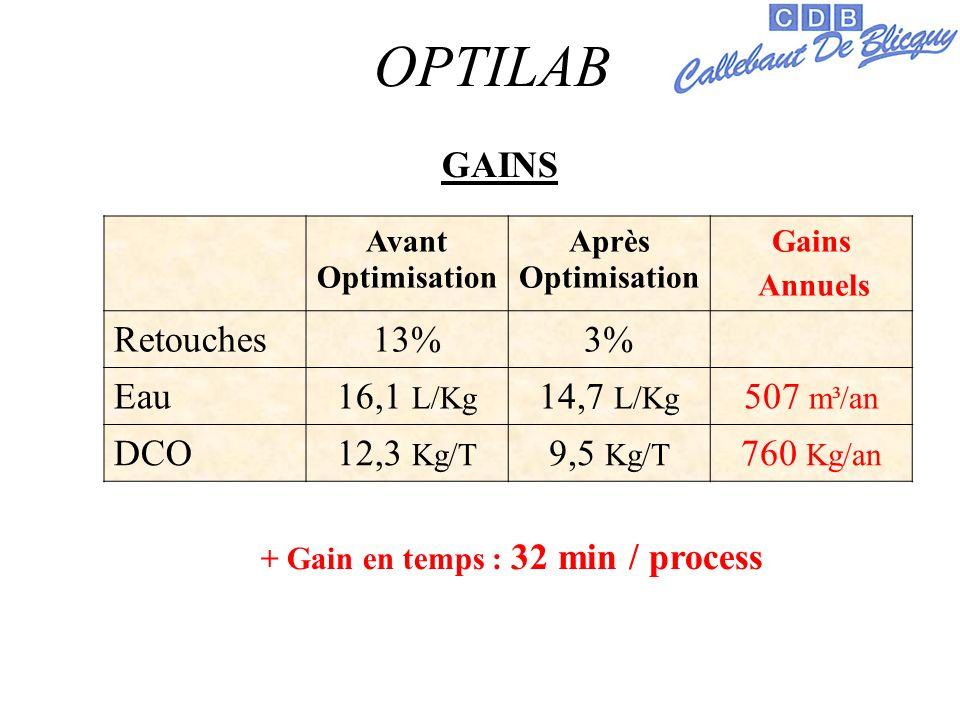 OPTILAB Avant Optimisation Après Optimisation Gains Annuels Retouches13%3% Eau16,1 L/Kg 14,7 L/Kg 507 m³/an DCO12,3 Kg/T 9,5 Kg/T 760 Kg/an + Gain en temps : 32 min / process GAINS