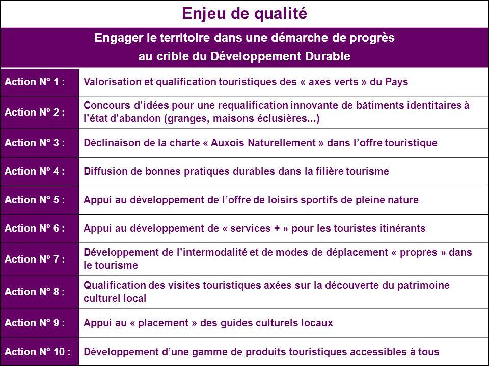 Juin 2009 Plan stratégique et marketing du Tourisme en Pays de lAuxois 2009-2013 – Plan dactions Enjeu de qualité Engager le territoire dans une démar
