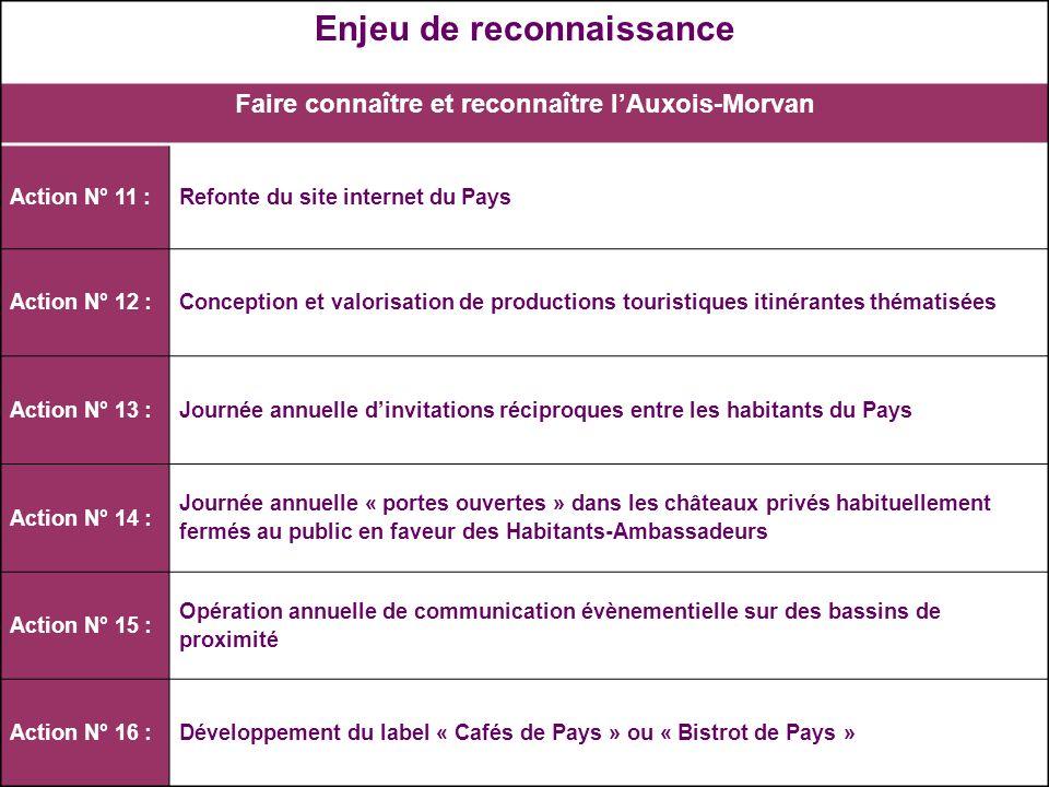 Juin 2009 Plan stratégique et marketing du Tourisme en Pays de lAuxois 2009-2013 – Plan dactions Enjeu de reconnaissance Faire connaître et reconnaîtr
