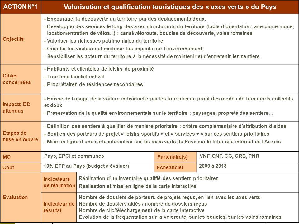 Juin 2009 Plan stratégique et marketing du Tourisme en Pays de lAuxois 2009-2013 – Plan dactions ACTION N°1 Valorisation et qualification touristiques