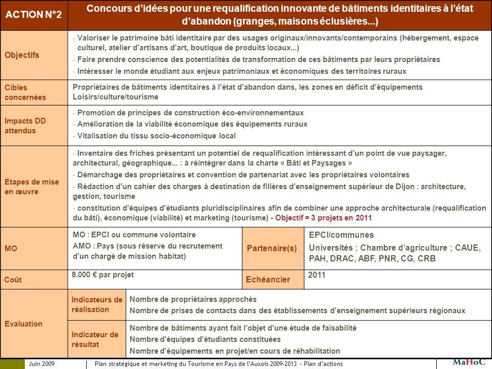 Juin 2009 Plan stratégique et marketing du Tourisme en Pays de lAuxois 2009-2013 – Plan dactions ACTION N°2 Concours didées pour une requalification i