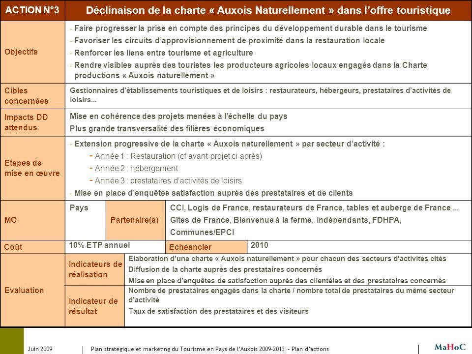 Juin 2009 Plan stratégique et marketing du Tourisme en Pays de lAuxois 2009-2013 – Plan dactions ACTION N°3 Déclinaison de la charte « Auxois Naturell