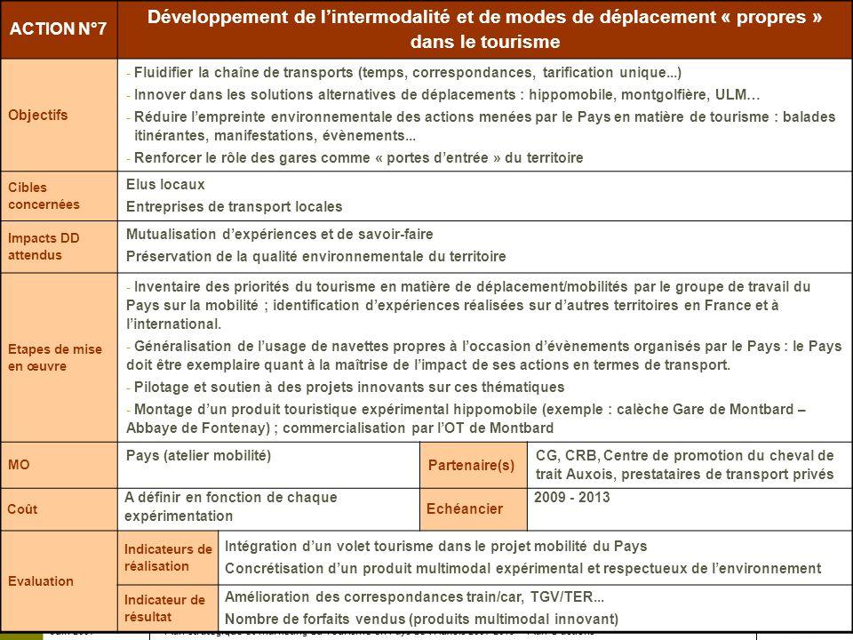 Juin 2009 Plan stratégique et marketing du Tourisme en Pays de lAuxois 2009-2013 – Plan dactions ACTION N°7 Développement de lintermodalité et de mode