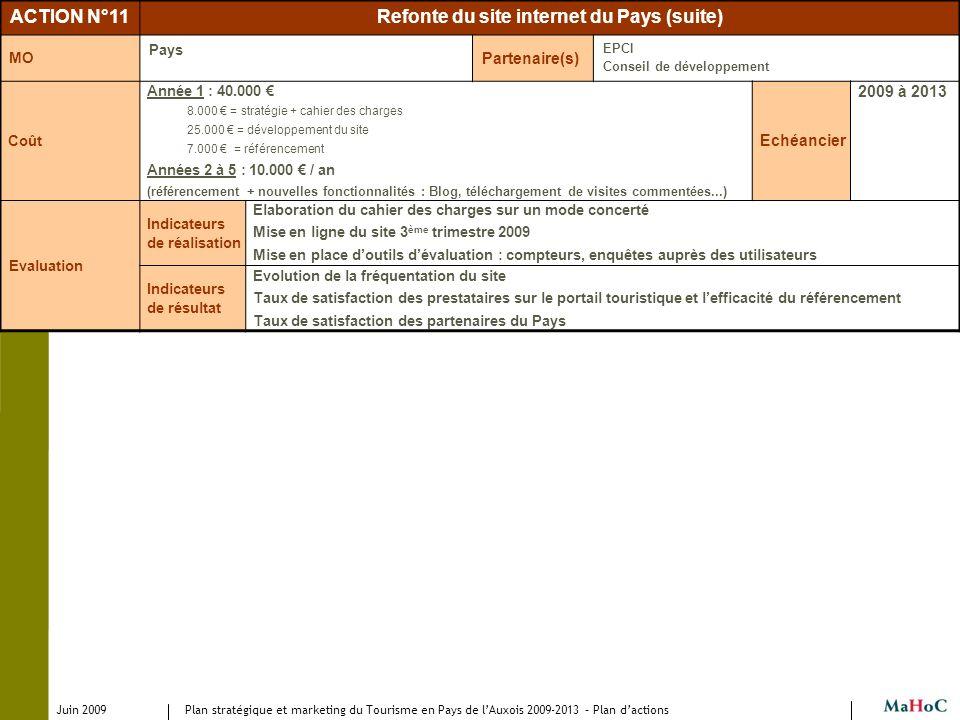 Juin 2009 Plan stratégique et marketing du Tourisme en Pays de lAuxois 2009-2013 – Plan dactions ACTION N°11Refonte du site internet du Pays (suite) M