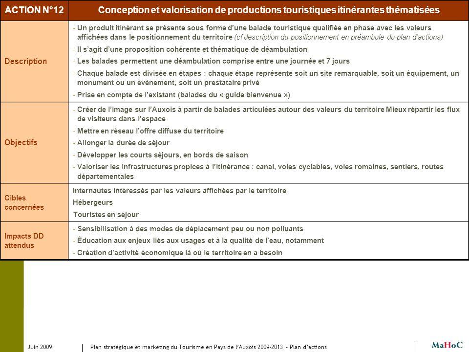 Juin 2009 Plan stratégique et marketing du Tourisme en Pays de lAuxois 2009-2013 – Plan dactions ACTION N°12Conception et valorisation de productions