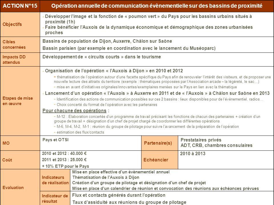 Juin 2009 Plan stratégique et marketing du Tourisme en Pays de lAuxois 2009-2013 – Plan dactions ACTION N°15Opération annuelle de communication évènem