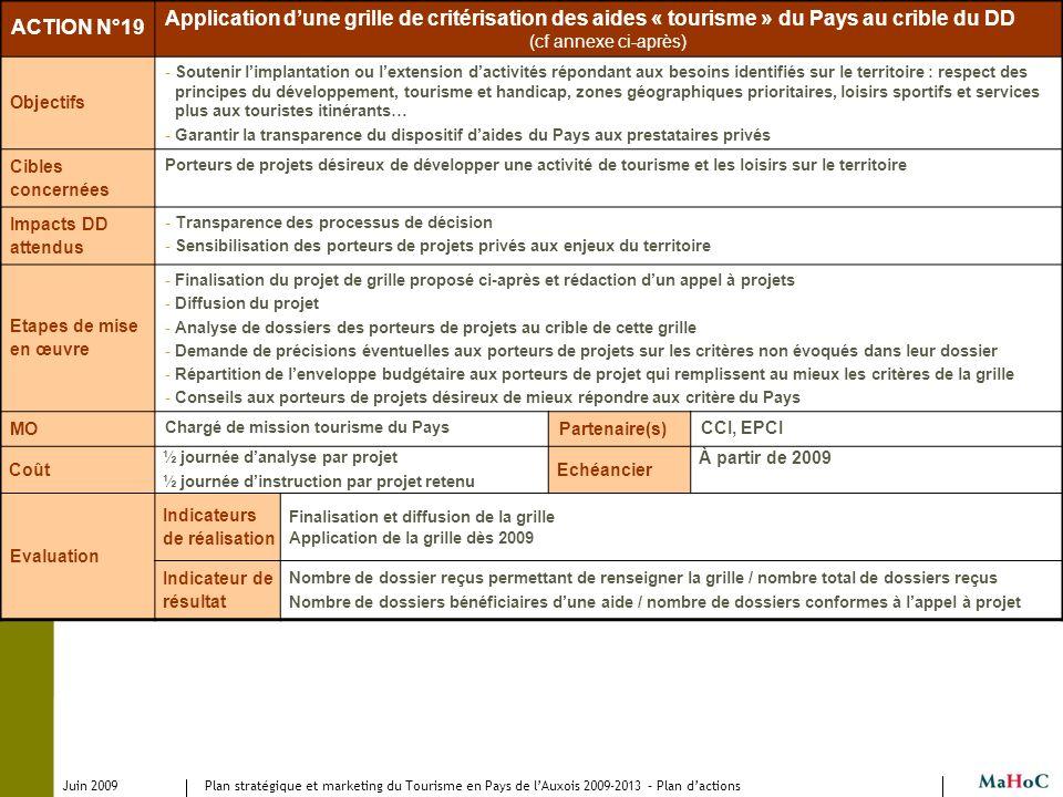 Juin 2009 Plan stratégique et marketing du Tourisme en Pays de lAuxois 2009-2013 – Plan dactions ACTION N°19 Application dune grille de critérisation