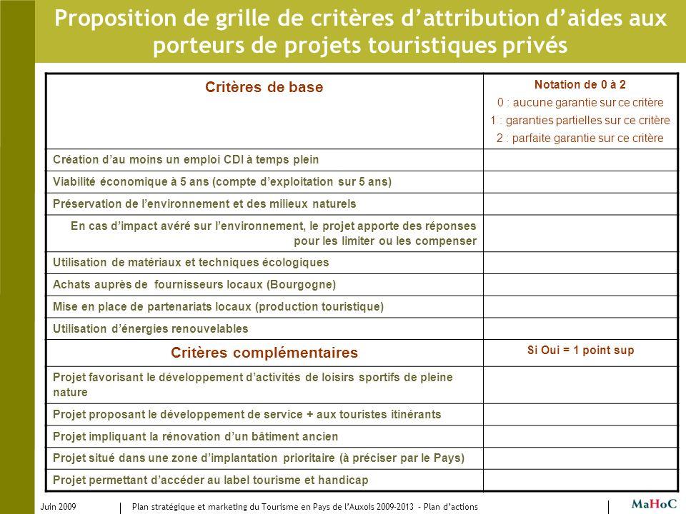 Juin 2009 Plan stratégique et marketing du Tourisme en Pays de lAuxois 2009-2013 – Plan dactions Proposition de grille de critères dattribution daides