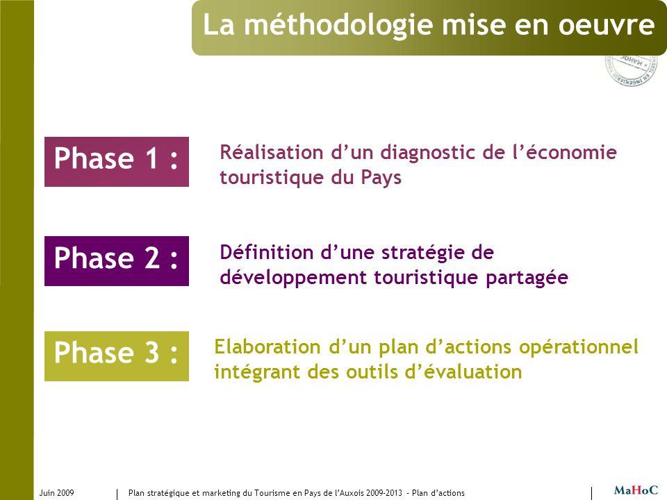 Juin 2009 Plan stratégique et marketing du Tourisme en Pays de lAuxois 2009-2013 – Plan dactions Phase 1 : Elaboration dun plan dactions opérationnel