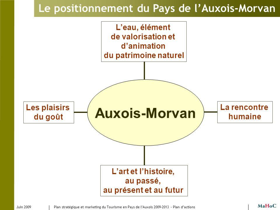 Juin 2009 Plan stratégique et marketing du Tourisme en Pays de lAuxois 2009-2013 – Plan dactions Le positionnement du Pays de lAuxois-Morvan Leau, élé