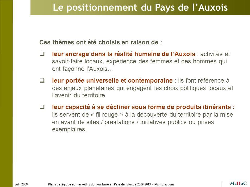 Juin 2009 Plan stratégique et marketing du Tourisme en Pays de lAuxois 2009-2013 – Plan dactions Le positionnement du Pays de lAuxois Ces thèmes ont é
