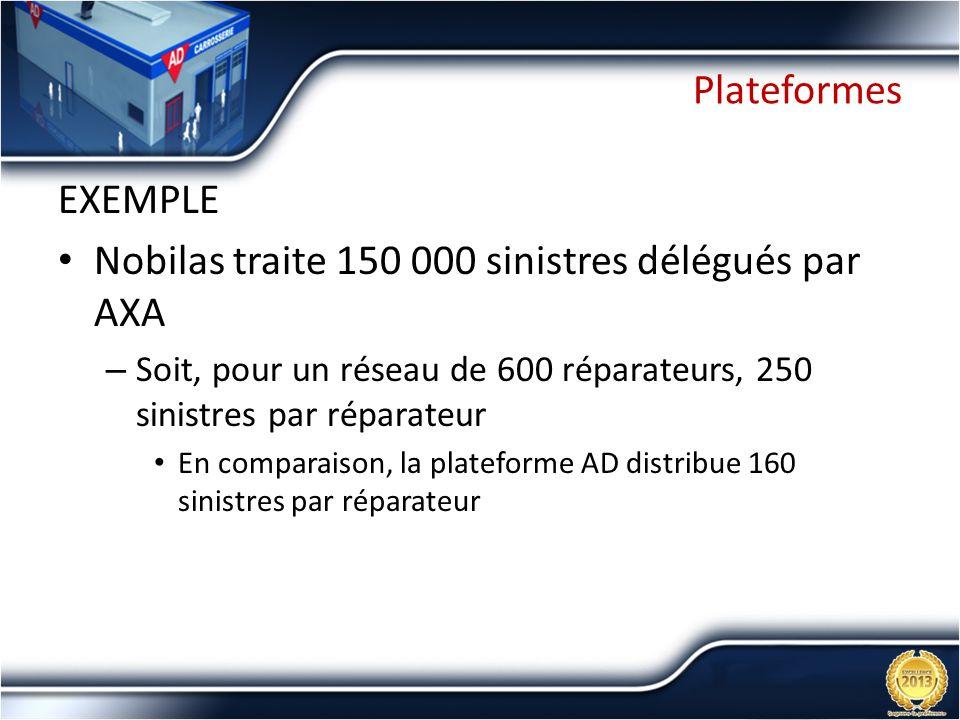 Plateformes EXEMPLE Nobilas traite 150 000 sinistres délégués par AXA – Soit, pour un réseau de 600 réparateurs, 250 sinistres par réparateur En compa
