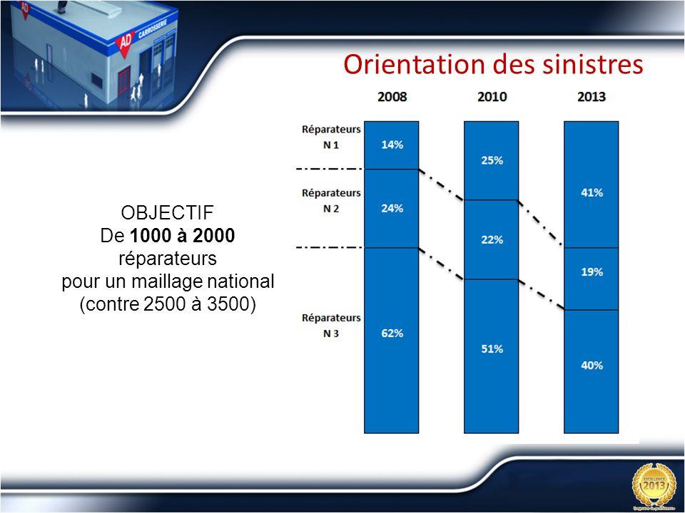Orientation des sinistres OBJECTIF De 1000 à 2000 réparateurs pour un maillage national (contre 2500 à 3500)