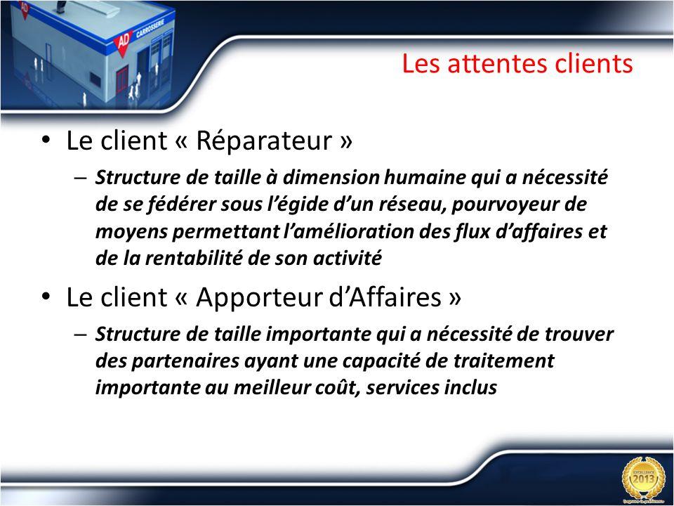 Les attentes clients Le client « Réparateur » – Structure de taille à dimension humaine qui a nécessité de se fédérer sous légide dun réseau, pourvoye