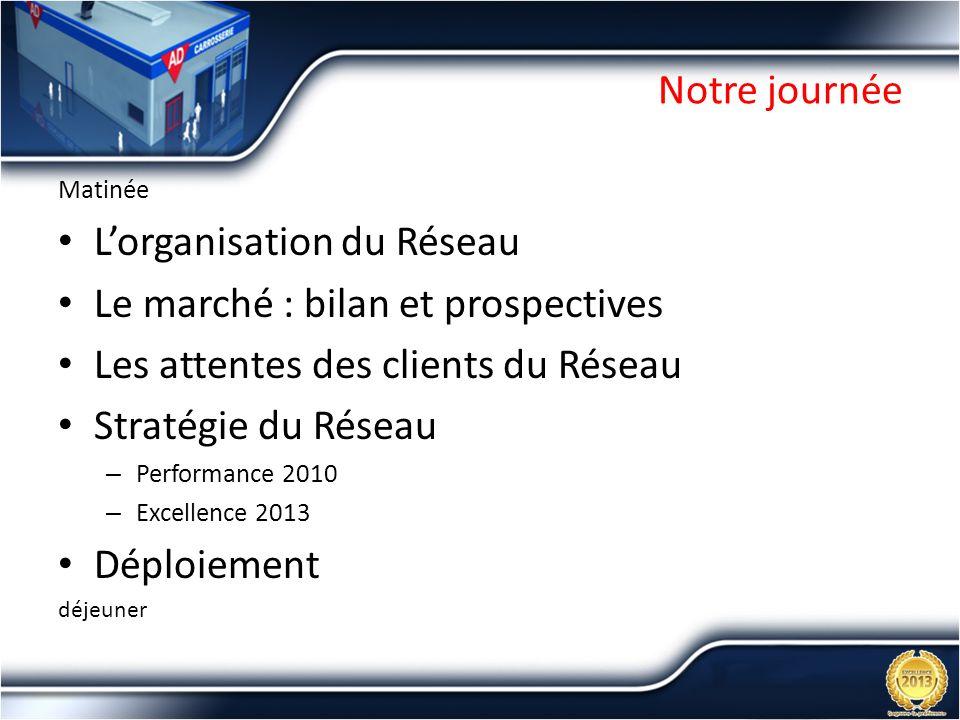 Notre journée Matinée Lorganisation du Réseau Le marché : bilan et prospectives Les attentes des clients du Réseau Stratégie du Réseau – Performance 2