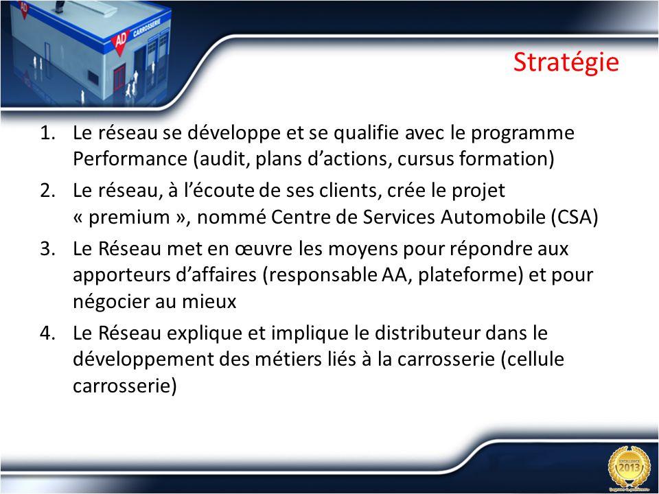 Stratégie 1.Le réseau se développe et se qualifie avec le programme Performance (audit, plans dactions, cursus formation) 2.Le réseau, à lécoute de se