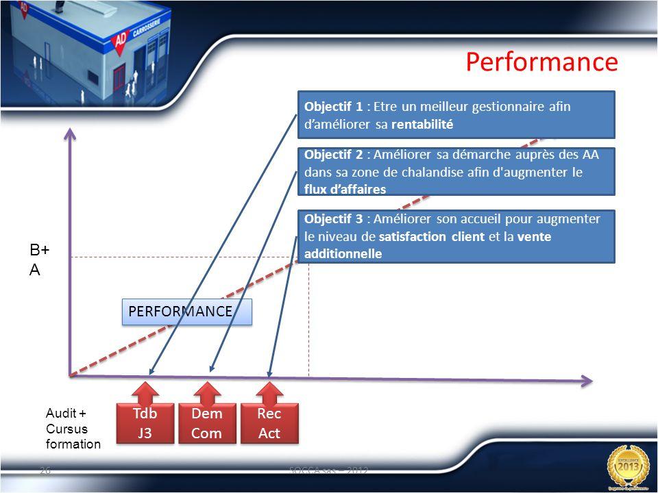 Performance 26SOCCA sas – 2012 Audit + Cursus formation Tdb J3 Tdb J3 Dem Com Dem Com Rec Act Rec Act PERFORMANCE B+ A Objectif 1 : Etre un meilleur g