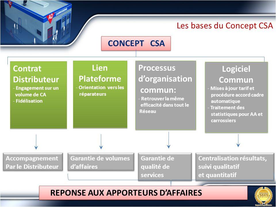 Les bases du Concept CSA CONCEPT CSA Accompagnement Par le Distributeur Accompagnement Par le Distributeur Garantie de volumes daffaires Garantie de v