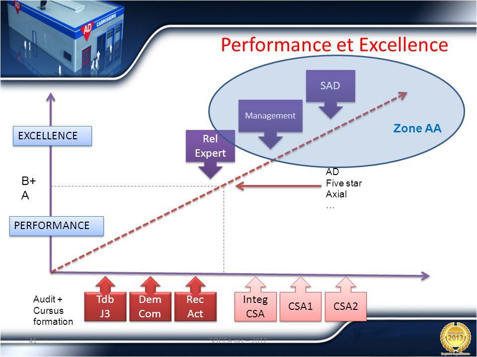 Performance et Excellence 41SOCCA sas – 2012 Audit + Cursus formation Tdb J3 Tdb J3 Dem Com Dem Com Integ CSA Integ CSA Rec Act Rec Act CSA2 CSA1 PERF