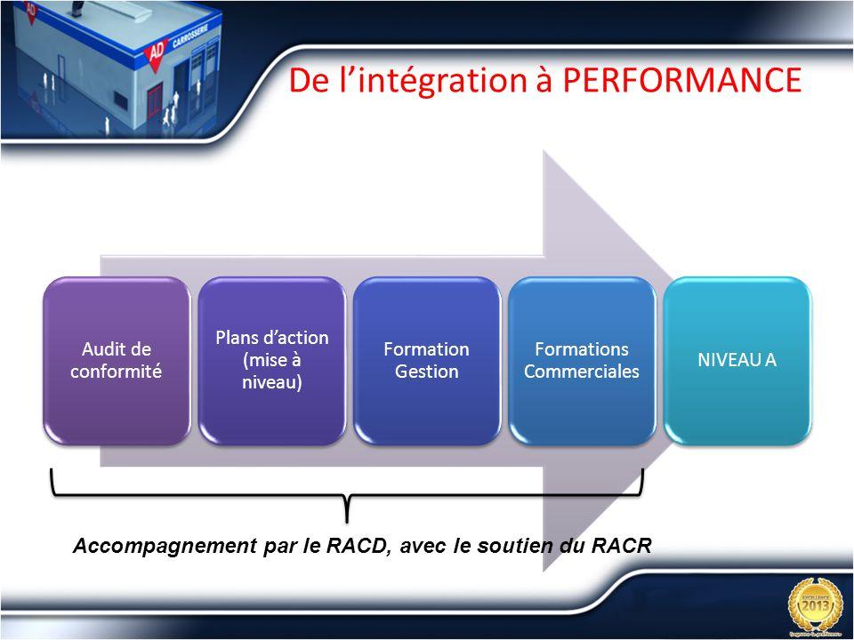 De lintégration à PERFORMANCE Audit de conformité Plans daction (mise à niveau) Formation Gestion Formations Commerciales NIVEAU A Accompagnement par