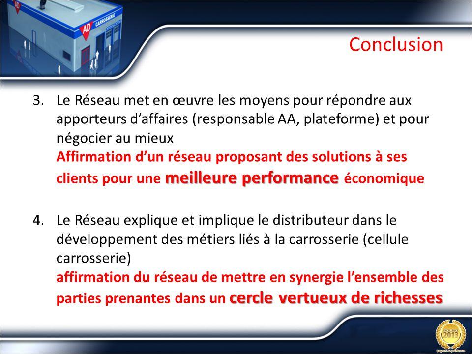 Conclusion meilleure performance 3.Le Réseau met en œuvre les moyens pour répondre aux apporteurs daffaires (responsable AA, plateforme) et pour négoc