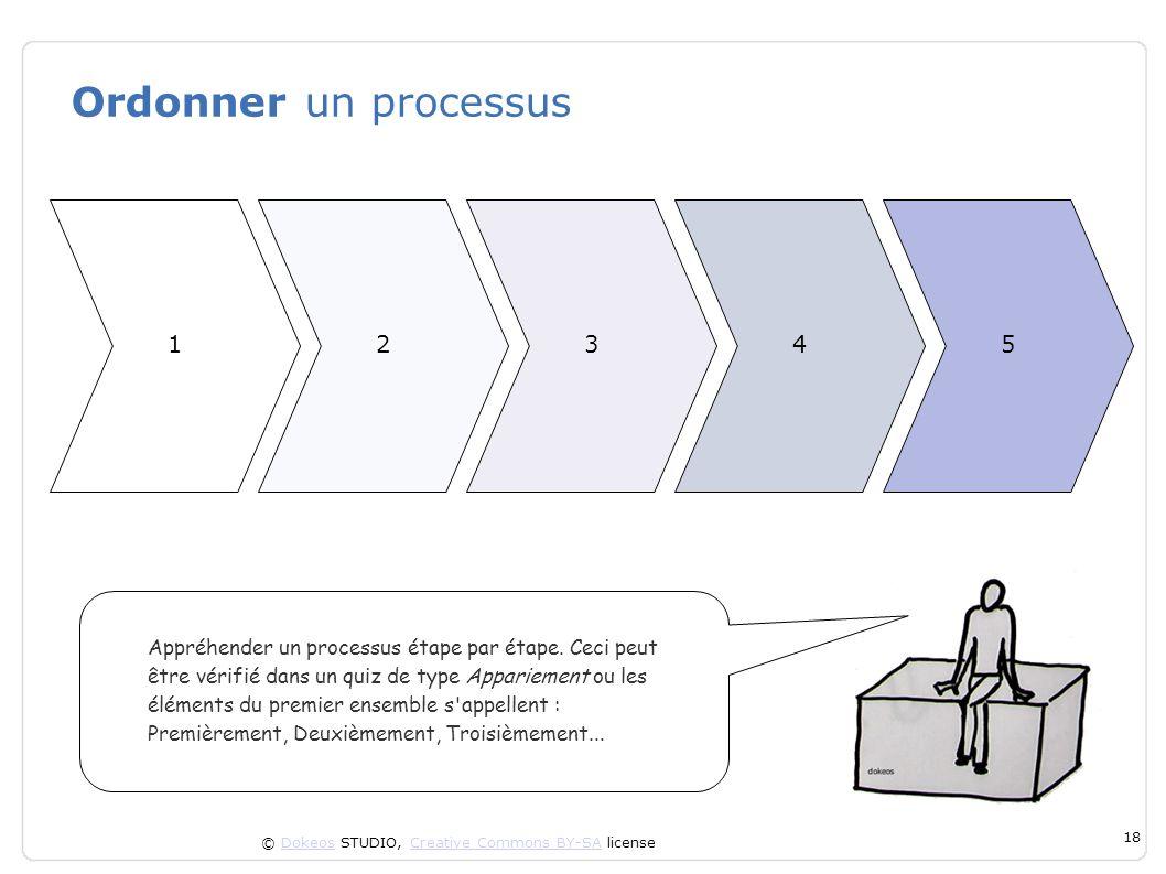 © Dokeos STUDIO, Creative Commons BY-SA licenseDokeosCreative Commons BY-SA 18 Ordonner un processus Appréhender un processus étape par étape. Ceci pe