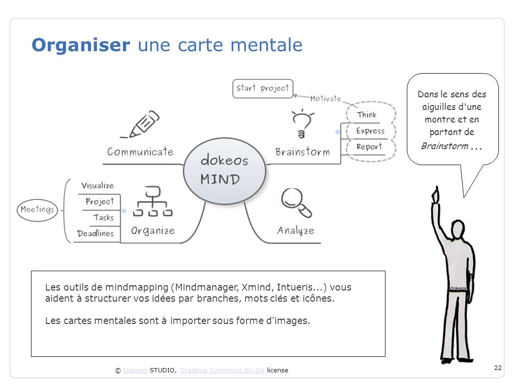 © Dokeos STUDIO, Creative Commons BY-SA licenseDokeosCreative Commons BY-SA 22 Organiser une carte mentale Les outils de mindmapping (Mindmanager, Xmi