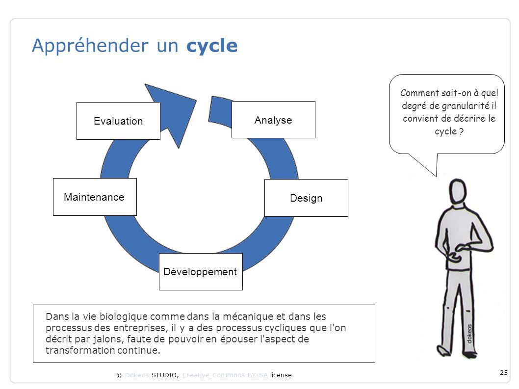 © Dokeos STUDIO, Creative Commons BY-SA licenseDokeosCreative Commons BY-SA 25 Appréhender un cycle Dans la vie biologique comme dans la mécanique et