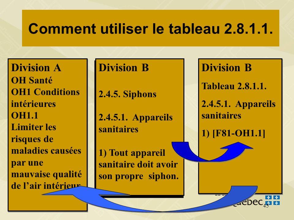 44 CNP 2005 Division B Le Tableau 2.8.1.1. a été ajouté pour faire le lien entre les « solutions acceptables » et les objectifs 2.2.10.13. Chauffe-eau