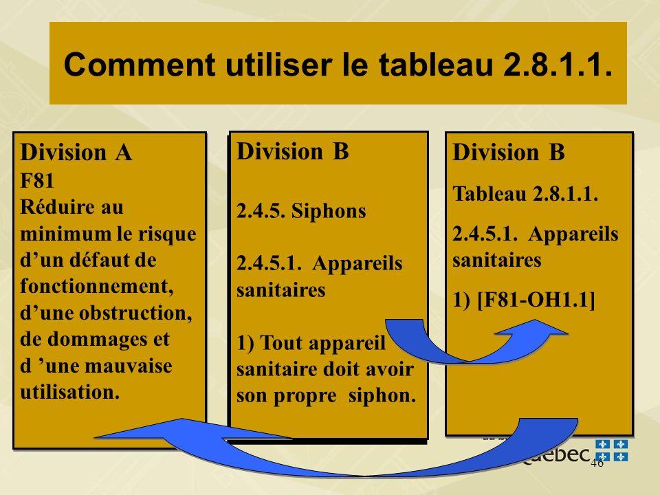 45 Comment utiliser le tableau 2.8.1.1. Division B 2.4.5. Siphons 2.4.5.1. Appareils sanitaires 1) Tout appareil sanitaire doit avoir son propre sipho