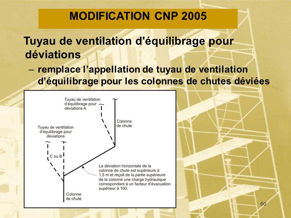 59 MODIFICATION CNP 2005 Tuyau de ventilation de chute –remplace lappellation de tuyau de ventilation déquilibrage pour les appareils sanitaires répar