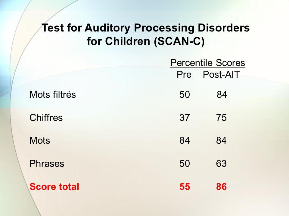 Percentile Scores Pre Post-AIT Mots filtrés 50 84 Chiffres 37 75 Mots 84 84 Phrases 50 63 Score total 55 86 Test for Auditory Processing Disorders for