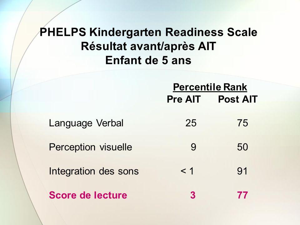 PHELPS Kindergarten Readiness Scale Résultat avant/après AIT Enfant de 5 ans Percentile Rank Pre AIT Post AIT Language Verbal 25 75 Perception visuell