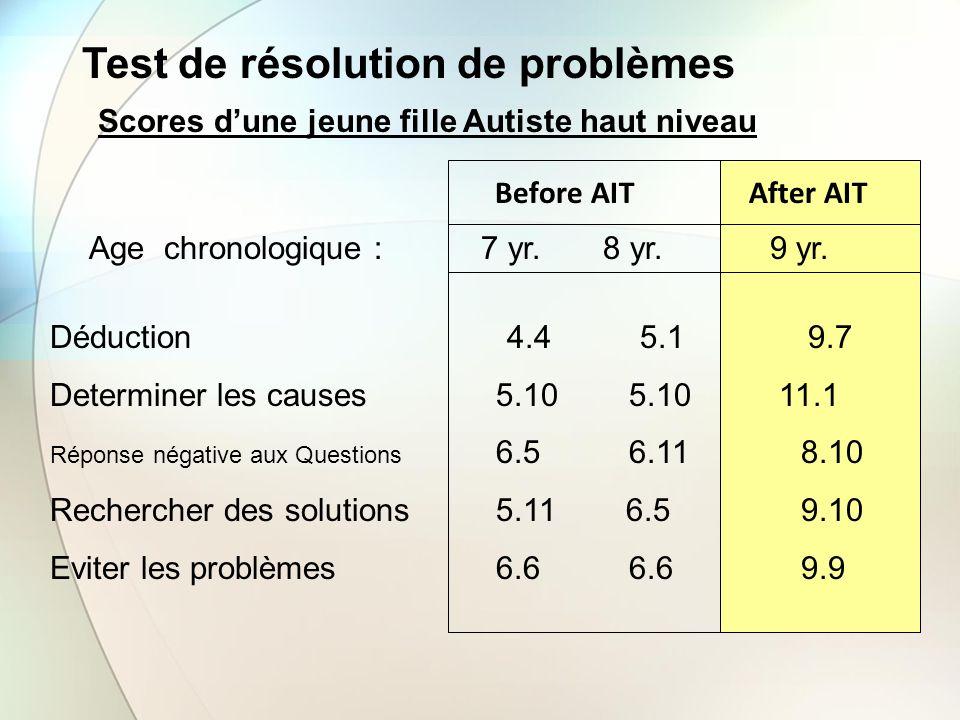 Test de résolution de problèmes Before AIT After AIT Déduction 4.4 5.1 9.7 Determiner les causes 5.10 5.10 11.1 Réponse négative aux Questions 6.5 6.1