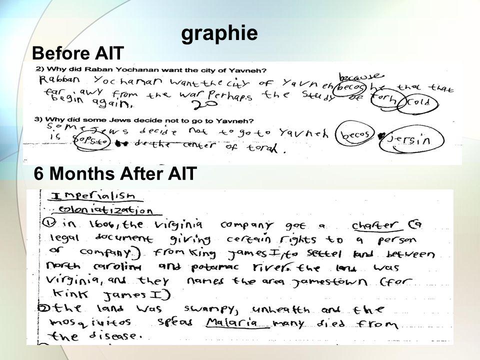 graphie Before AIT 6 Months After AIT