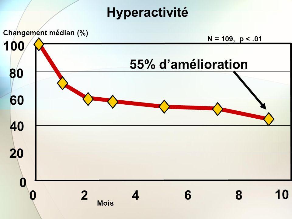 100 10 Changement médian (%) 0 24 68 0 20 40 60 80 Mois 55% damélioration N = 109, p <.01 Hyperactivité