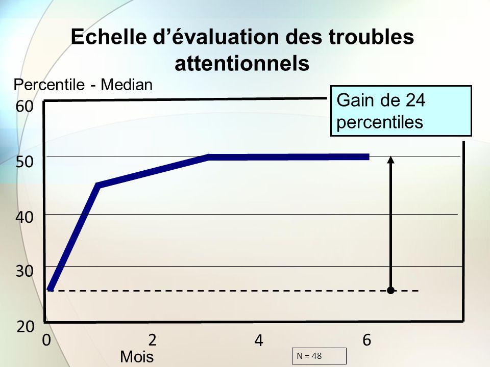 Echelle dévaluation des troubles attentionnels Percentile - Median Mois Gain de 24 percentiles 20 30 40 50 60 02 4 6 N = 48
