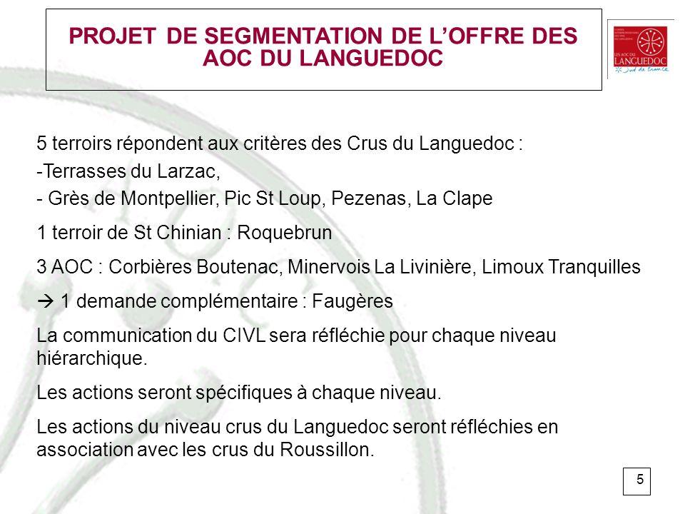 6 PROJET DE SEGMENTATION DE LOFFRE DES AOC DU LANGUEDOC Plan dactions : Validation en conseil dadministration CIVL : 3/06 Réunion du Groupe de travail «Crus du Languedoc» : préparation dun plan de communication crus 2011.