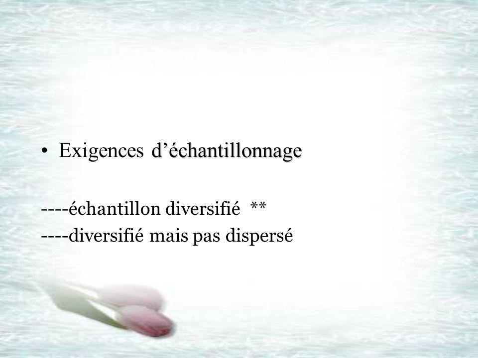 déchantillonnageExigences déchantillonnage ----échantillon diversifié ** ----diversifié mais pas dispersé