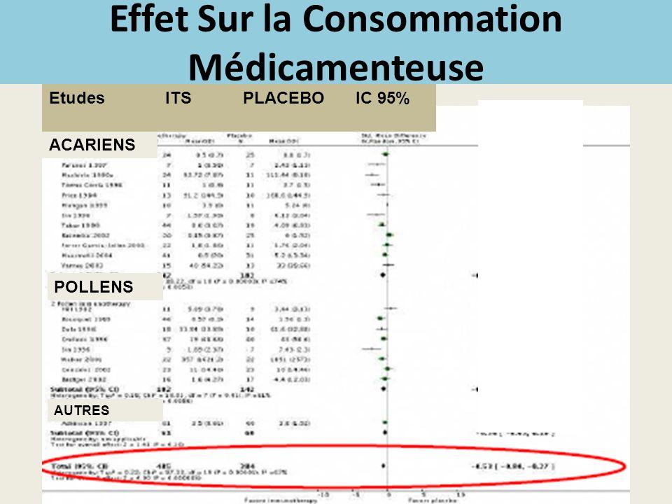 ACARIENS EtudesITSPLACEBOIC 95% POLLENS AUTRES Effet Sur la Consommation Médicamenteuse