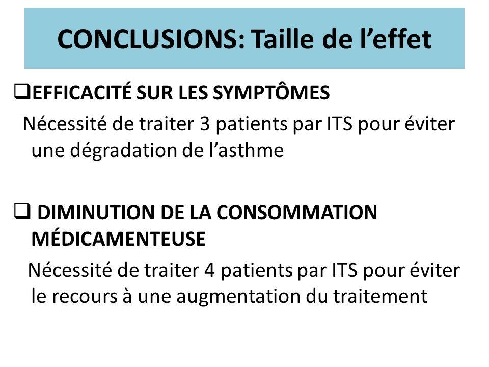 CONCLUSIONS: Taille de leffet EFFICACITÉ SUR LES SYMPTÔMES Nécessité de traiter 3 patients par ITS pour éviter une dégradation de lasthme DIMINUTION D
